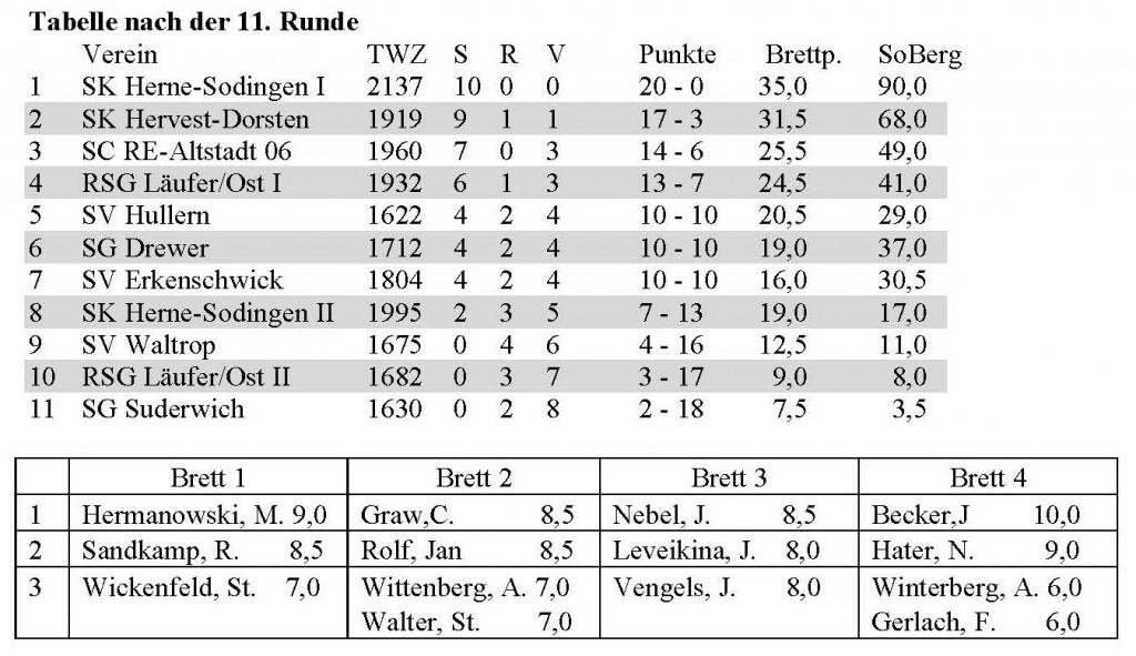 Woche des Sports 2014 Tabelle